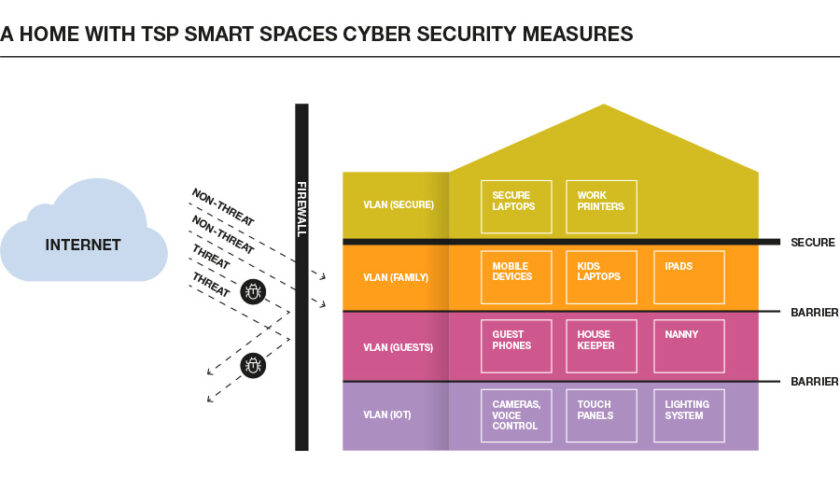 home cyber security with TSP measures in place