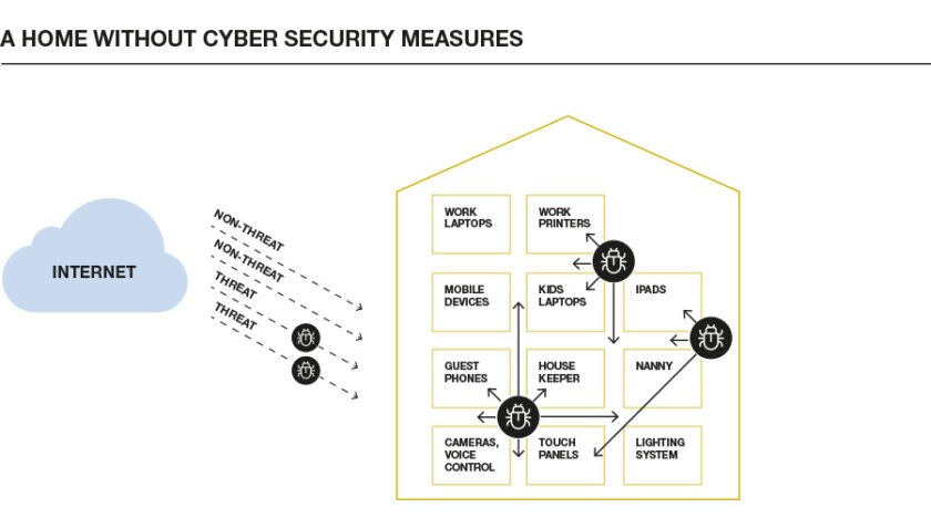 home cyber security without TSP measures in place